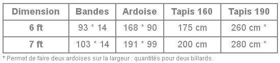 Tra ages des billards - Dimension table de billard standard ...