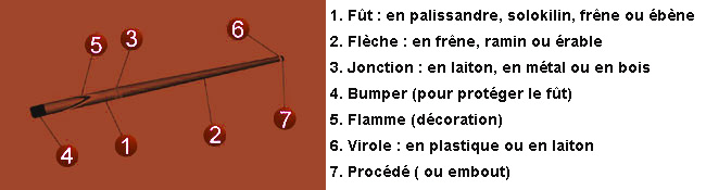 Les l ments d 39 une queue de billard for Dimension queue de billard